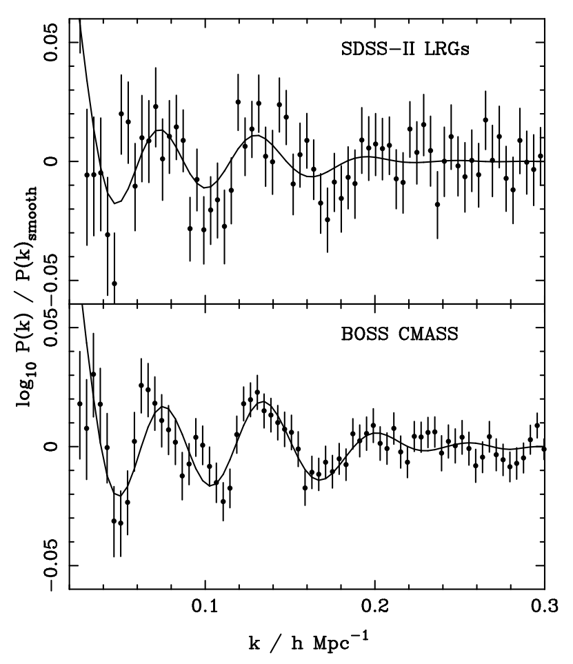 BOSS: Dark Energy and the Geometry of Space - SDSS-III