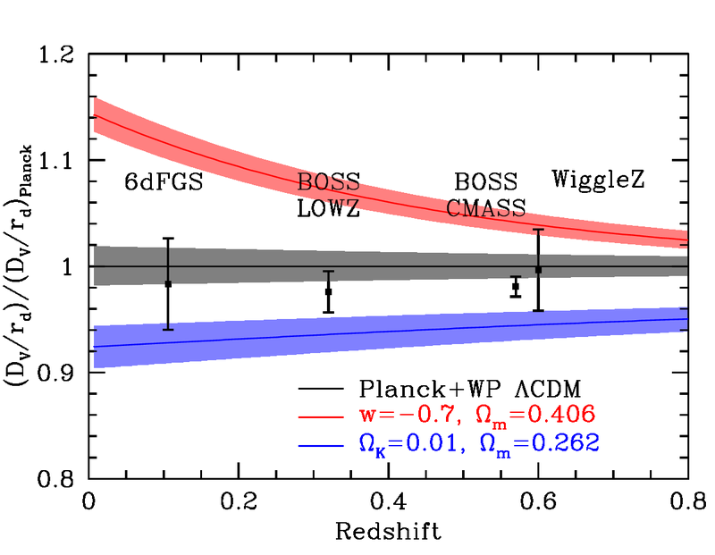 BAO Hubble diagram divided by Planck
