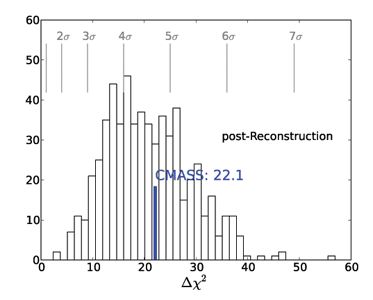 Pre-Reconstruction BAO feature, labeled CMASS=22.1