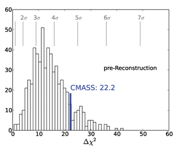 Pre-Reconstruction BAO feature, labeled CMASS=22.2