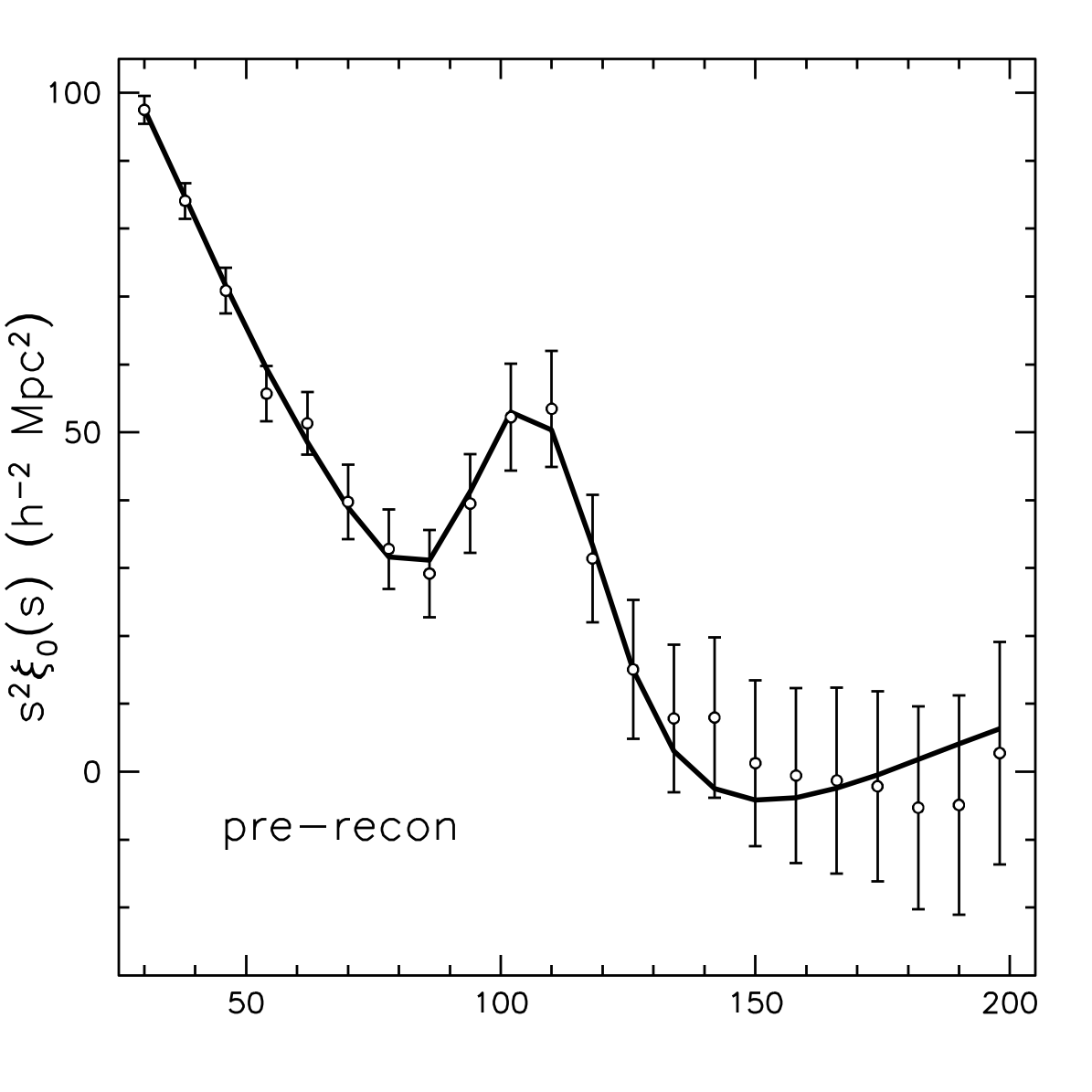 DR11 CMASS pre-reconstruction correlation function
