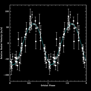 A graph of the radial velocity of a planet discovered by a prototype of the MARVELS spectrograph.