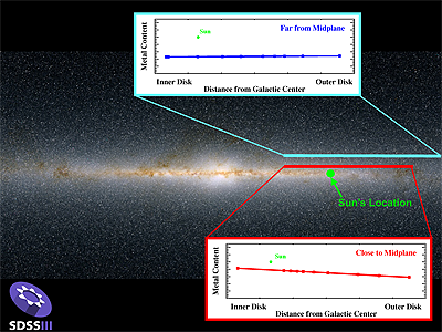 Metallicity gradients in the thin and thick disks of the Milky Way
