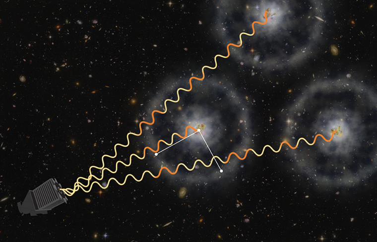 A light wave leaves each of three quasars and travels to